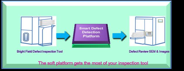 Intelligent Defect Detection Soft Platform  – Based on Optical Inspection Technology 1